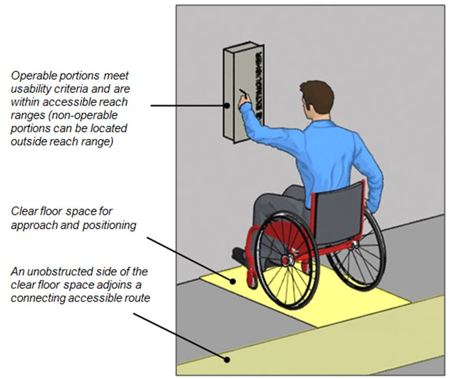 Person using wheelchair at fire extinguisher cabinet with labels noting:  operable portions meet usability criteria and are within accessible reach ranges (non-operable portions can be located outside reach range); clear floor space for approach and positioning; and an unobstructed side of the clear floor space adjoins a connecting accessible route.